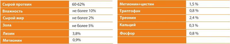 Показатели качества соевого белкового концентрата