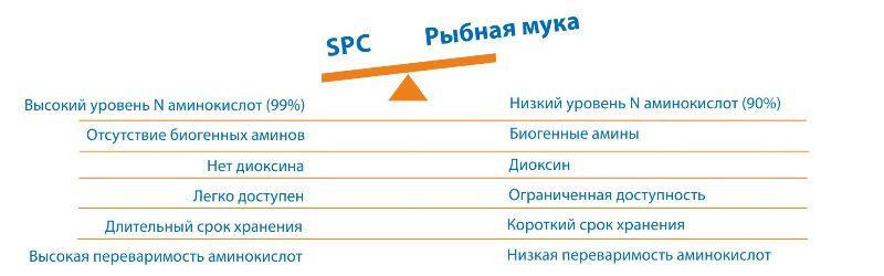 Соевый белковый концентрат (SPC) - альтернатива рыбной муке